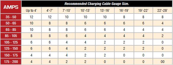 Cable wire size wire center powermaster 1 84 charge wire alternator to battery 8 gauge jegs rh jegs com cable wire size chart cable wire size chart keyboard keysfo