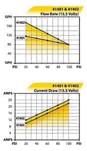 Fuelab 42402 High Power EFI In-Line Fuel Pump Street/Strip