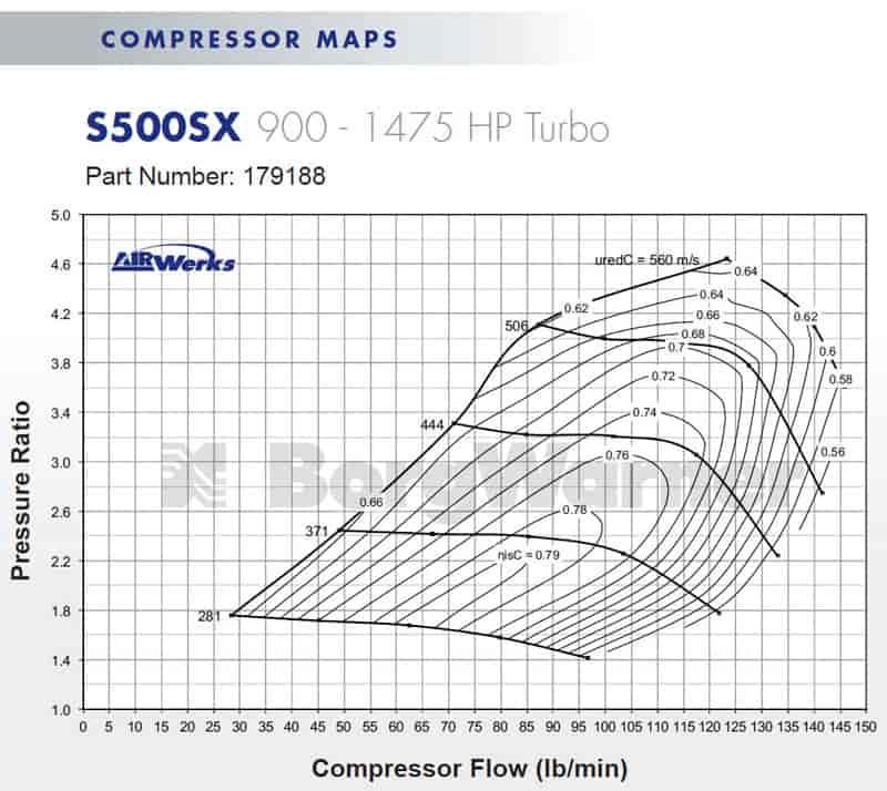 Borg Warner S500sx Turbocharger 91mm: BorgWarner AirWerks S500SX 88mm 900-1475 HP Turbocharger