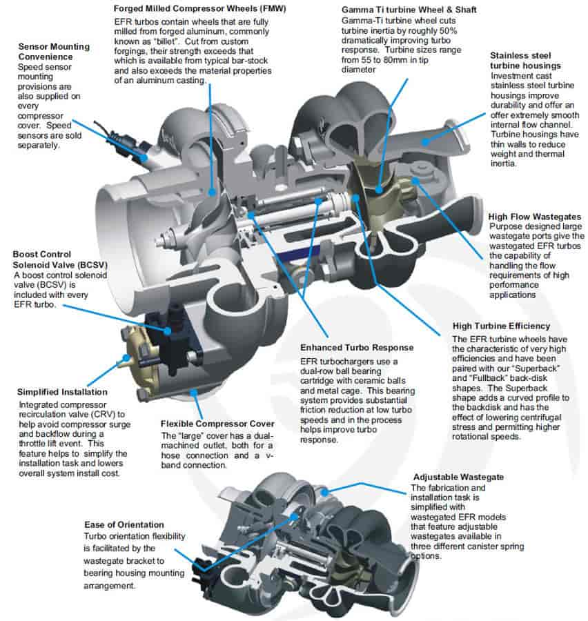 BorgWarner EFR 6758-G 250-500 HP Twin Scroll Turbocharger | JEGS