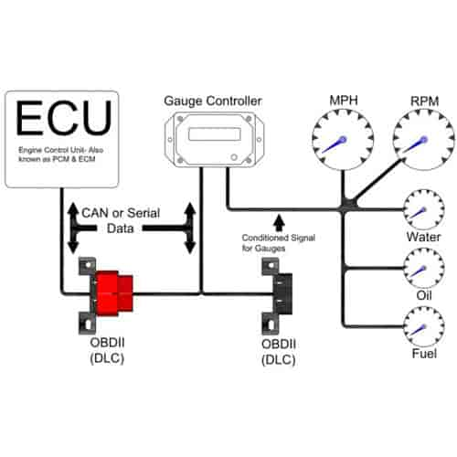 painless perfect gauge control module