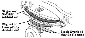 Skyjacker R3136 - Skyjacker Add-A-Leaf Springs