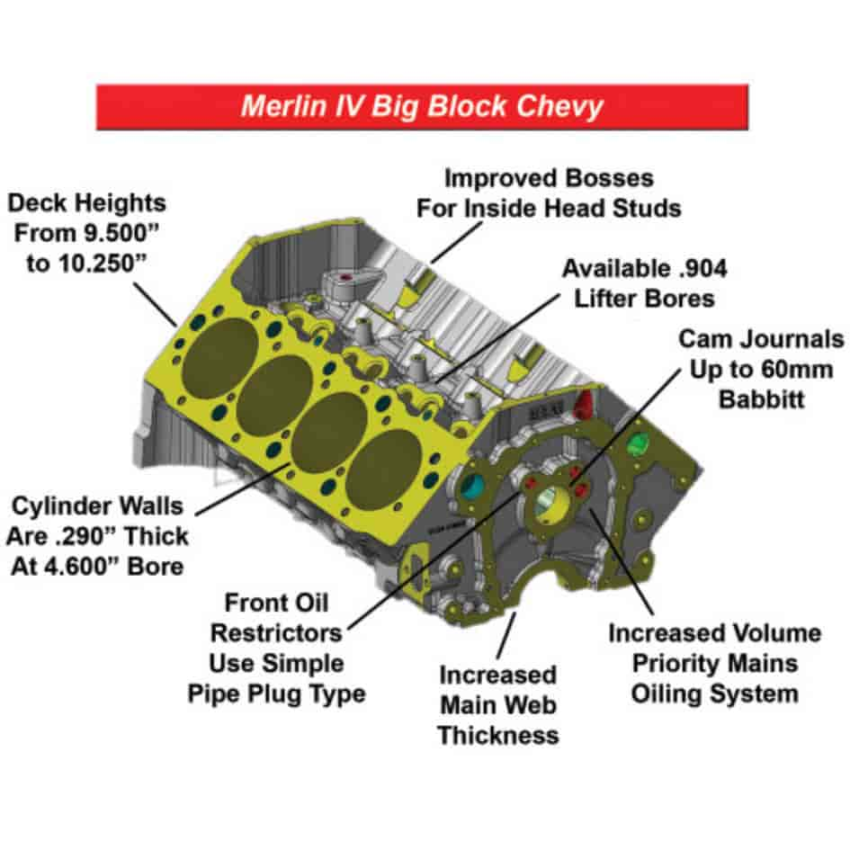 World Products Big Block Chevy Merlin IV Cast Iron Engine Blocks | JEGS