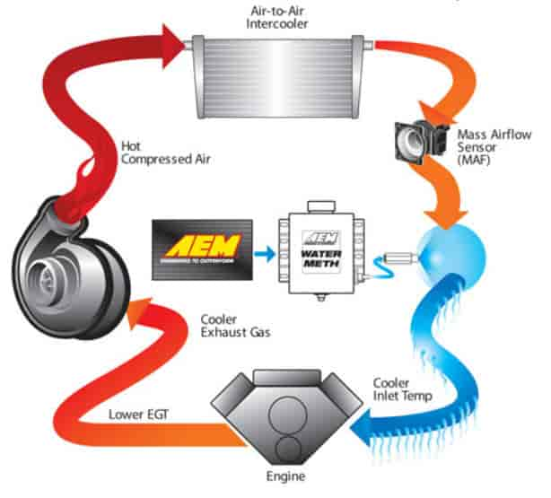 AEM 303300  V2 WaterMethanol Injection Kit Includes