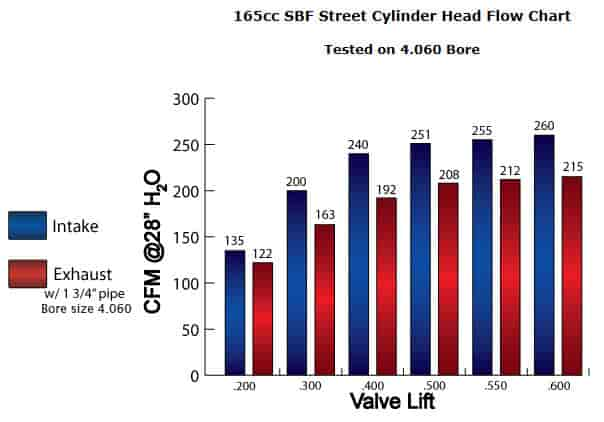 AFR Small Block Ford 165cc Renegade Street Aluminum Cylinder
