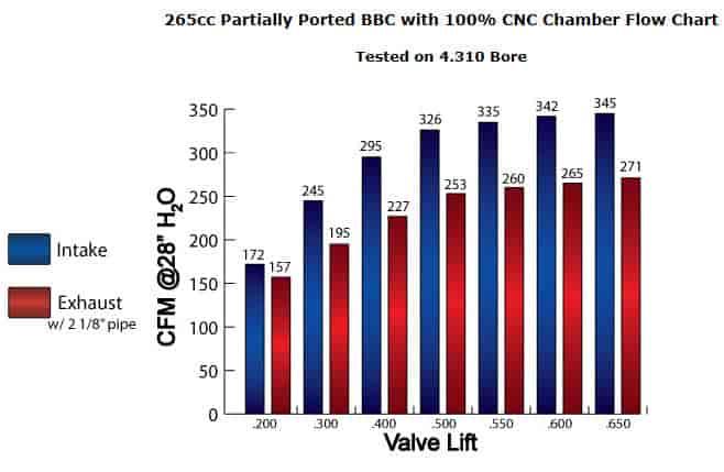 AFR BBC 265cc Oval Port Magnum Aluminum Cylinder Heads | JEGS