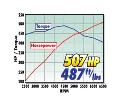 Edelbrock E-Force RPM Supercharged Engines Power Graph