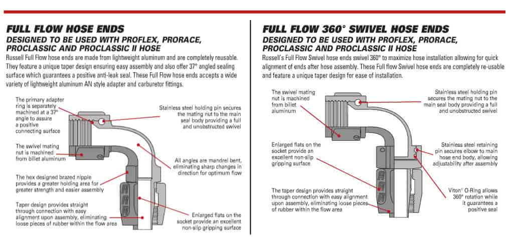 799 hoseenddetail russell 610020 full flow hose end straight jegs on jegs roll control wiring diagram