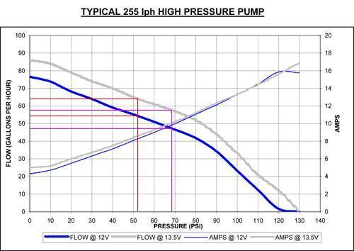 255lph Fuel Pump Curve
