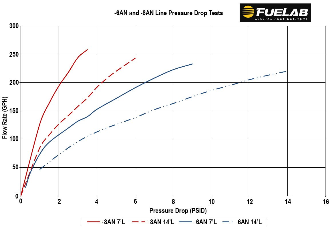 fluid flow and pressure relationship